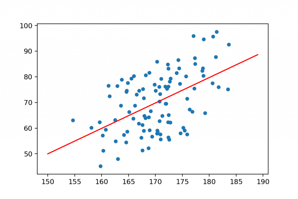 regression line on a scatter plot