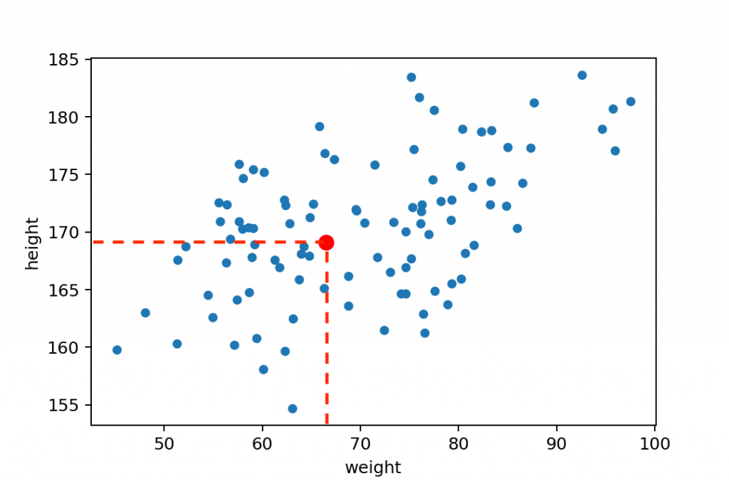 scatter plot pandas data point example