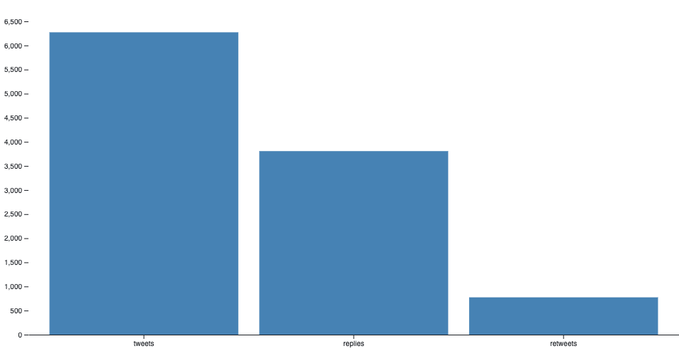 bar chart javascript data science hobby project