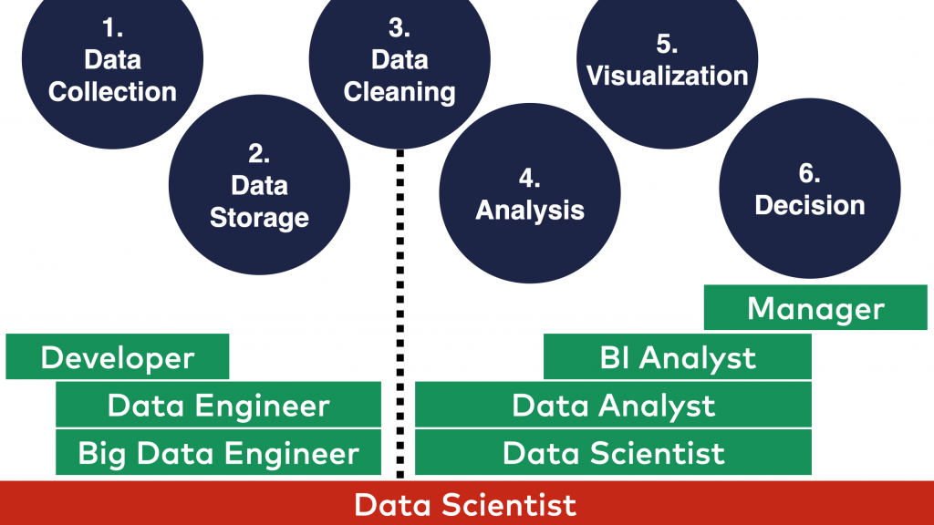learn big data data science roles