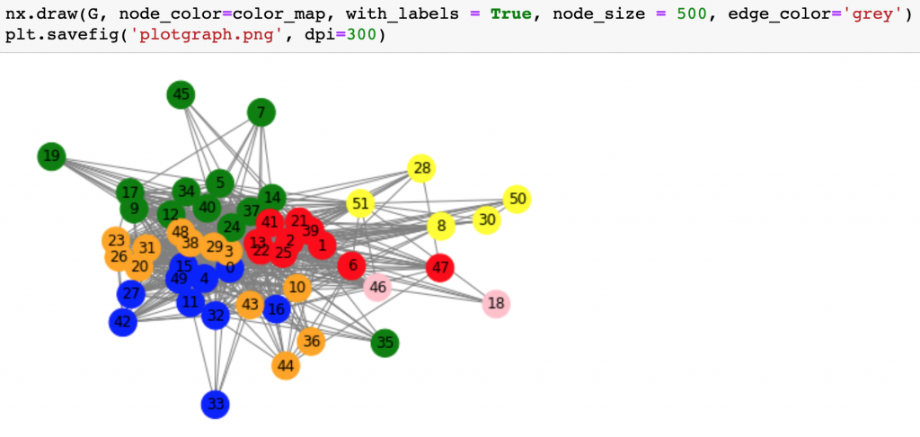 machine learning clustering networkx