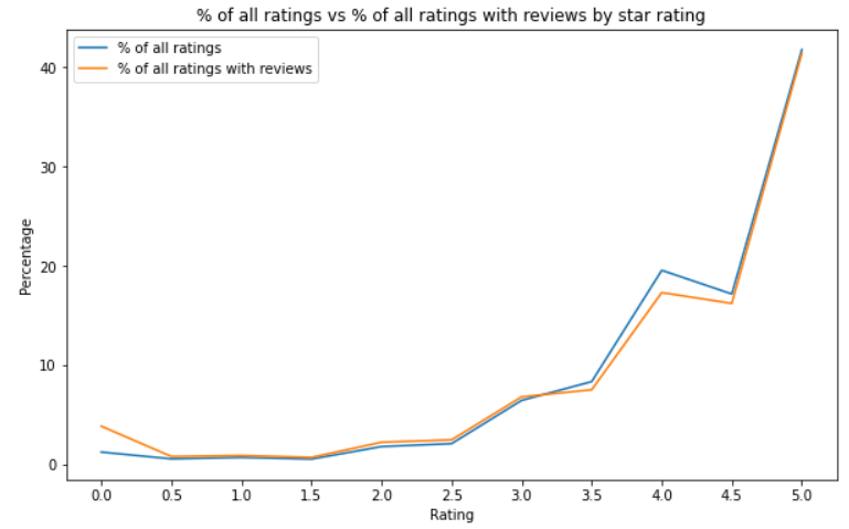 line chart of the ratings
