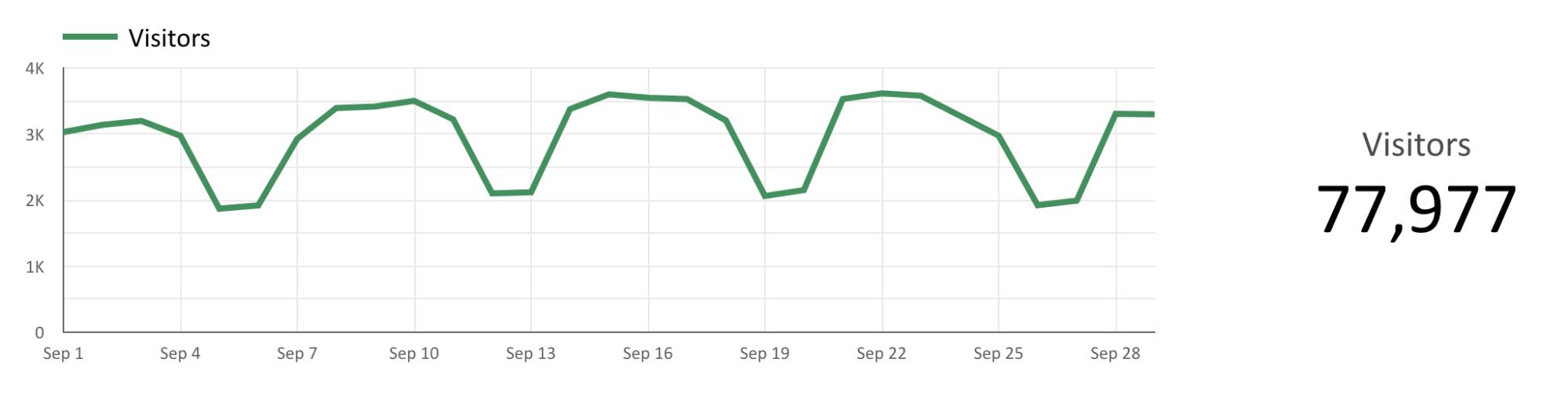 analysis on line chart