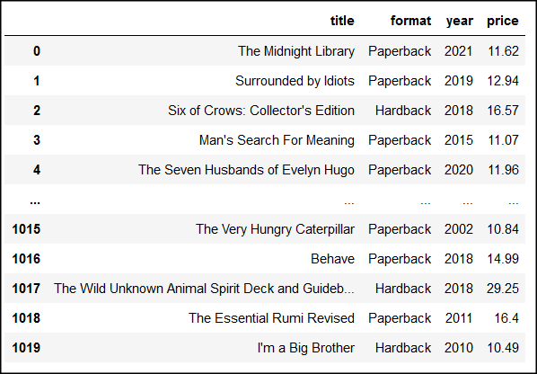 hardcover books web scraping data