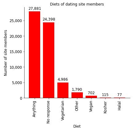 bar chart in python data visualization