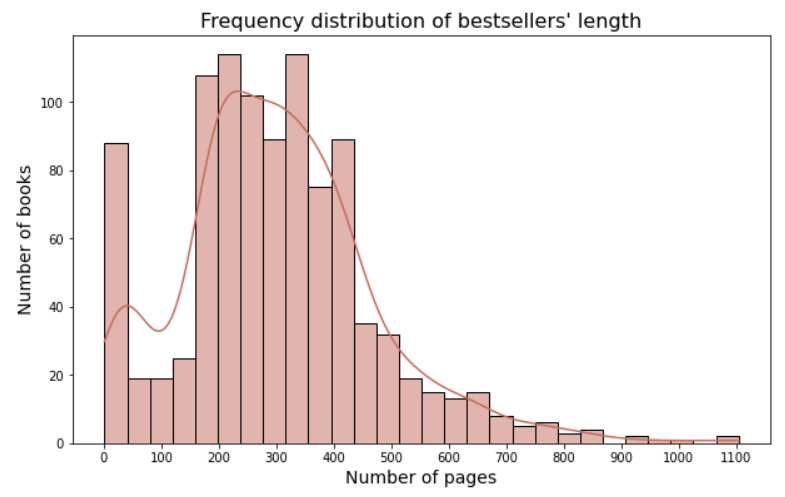 frequency distribution chart matplotlib pandas