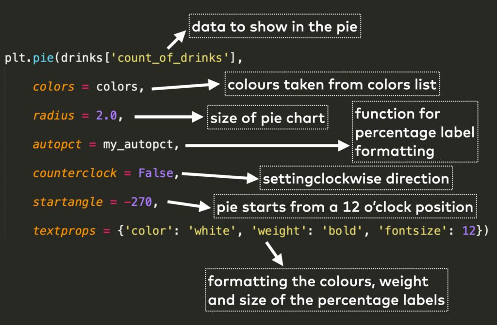 python pie chart code