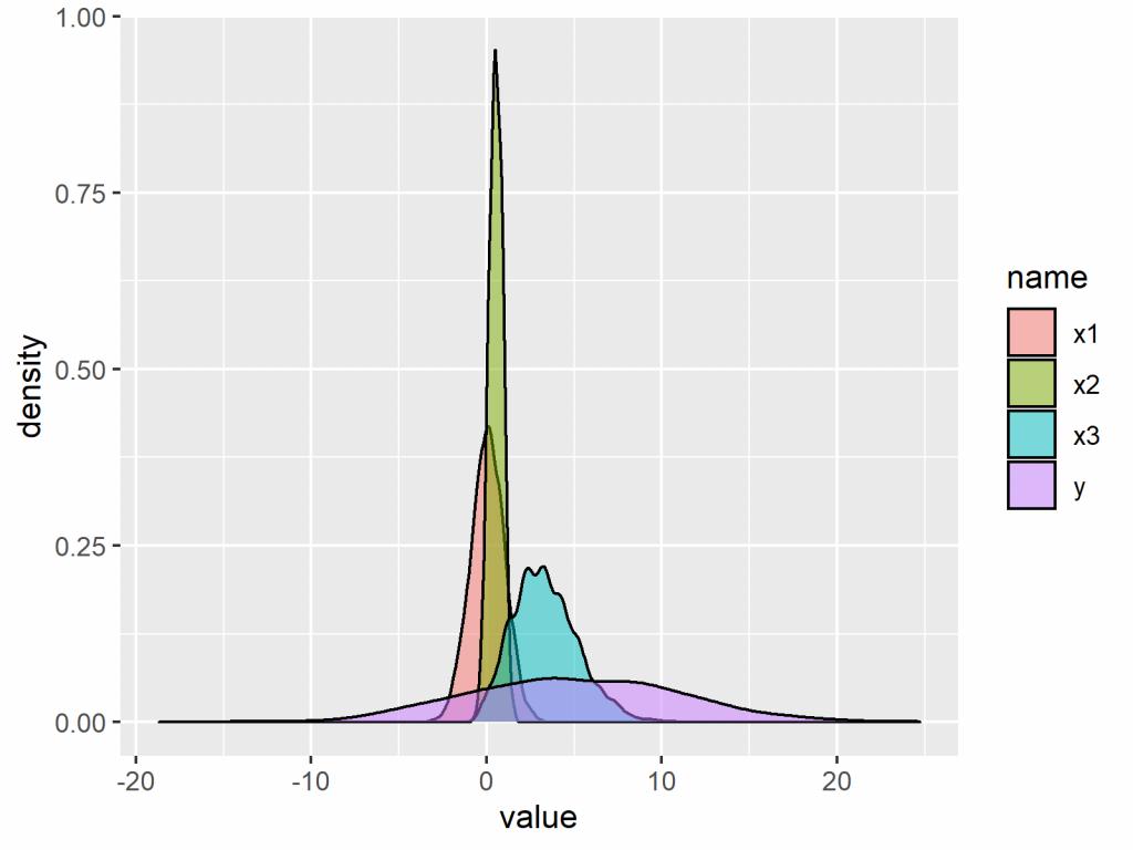 density plot statistics globe r
