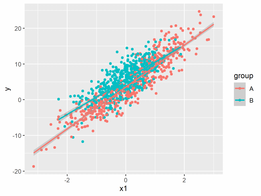 scatterplot r language statistics globe